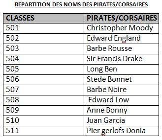 2013 répartition pirates